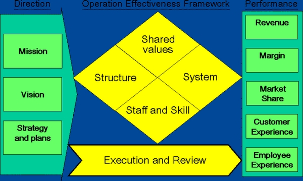 three models of organizational development Role of leadership in organizational  h/her more effective to address the issue of organizational change the role of leadership is  question in to three.